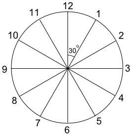 Activity Clocks And Angles