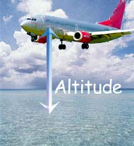 Definition Of Altitude - What is altitude