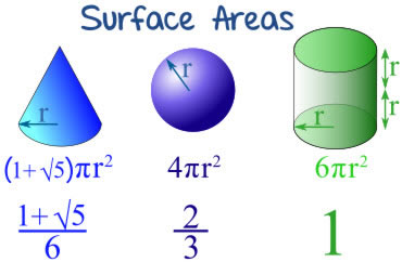 relationship between surface area and volume cylinder