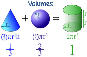 Image result for connections between cones and cylanders