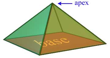 Pyramid Base and Apex