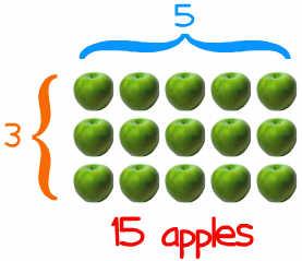 Multiply on Multiplication Using Arrays