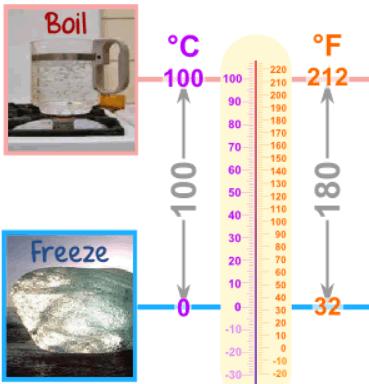 conversion of temperature celsius to fahrenheit